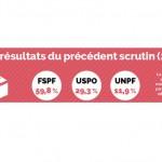 Élections URPS : demandez le programme